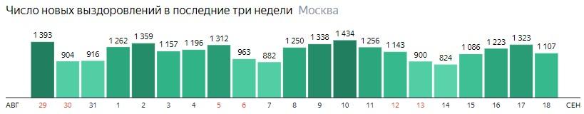 Число новых выздоровлений от КОВИД-19 по дням в Москве на 18 сентября 2020 года