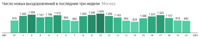 Число новых выздоровлений от КОВИД-19 по дням в Москве на 20 сентября 2020 года
