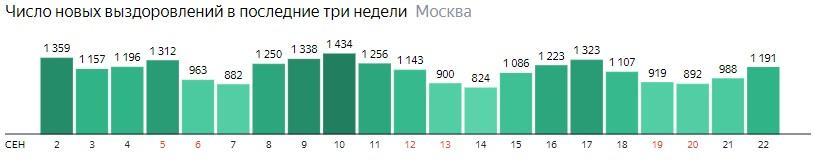 Число новых выздоровлений от КОВИД-19 по дням в Москве на 22 сентября 2020 года