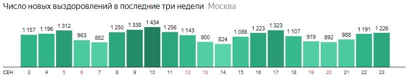 Число новых выздоровлений от КОВИД-19 по дням в Москве на 23 сентября 2020 года
