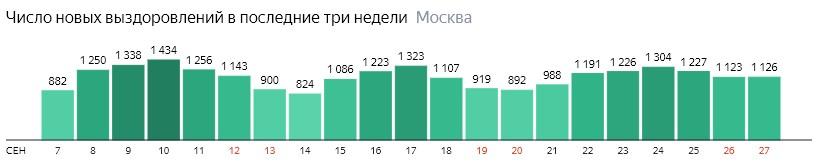 Число новых выздоровлений от КОВИД-19 по дням в Москве на 27 сентября 2020 года