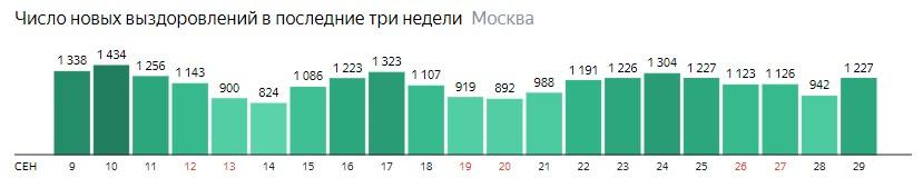 Число новых выздоровлений от КОВИД-19 по дням в Москве на 29 сентября 2020 года