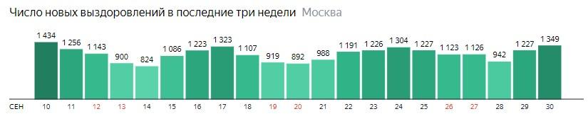 Число новых выздоровлений от КОВИД-19 по дням в Москве на 30 сентября 2020 года