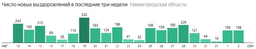 Число новых выздоровлений от коронавируса по дням в Нижегородской области на 2 сентября 2020 года