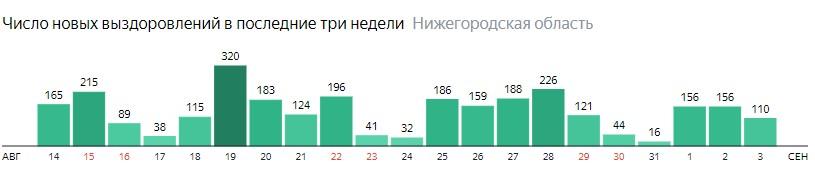 Число новых выздоровлений от коронавируса по дням в Нижегородской области на 3 сентября 2020 года