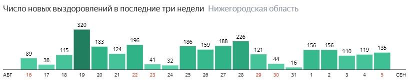 Число новых выздоровлений от коронавируса по дням в Нижегородской области на 5 сентября 2020 года