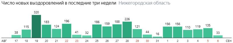 Число новых выздоровлений от коронавируса по дням в Нижегородской области на 6 сентября 2020 года