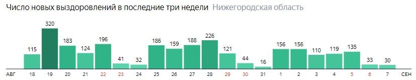 Число новых выздоровлений от коронавируса по дням в Нижегородской области на 7 сентября 2020 года