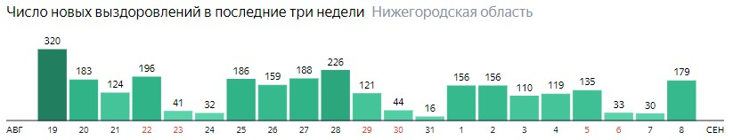 Число новых выздоровлений от коронавируса по дням в Нижегородской области на 8 сентября 2020 года