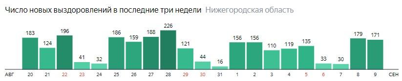 Число новых выздоровлений от коронавируса по дням в Нижегородской области на 9 сентября 2020 года