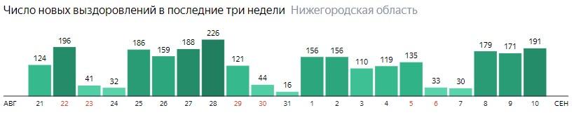 Число новых выздоровлений от коронавируса по дням в Нижегородской области на 10 сентября 2020 года