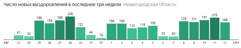Число новых выздоровлений от коронавируса по дням в Нижегородской области на 12 сентября 2020 года