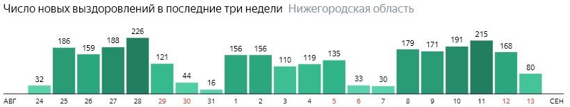 Число новых выздоровлений от коронавируса по дням в Нижегородской области на 13 сентября 2020 года
