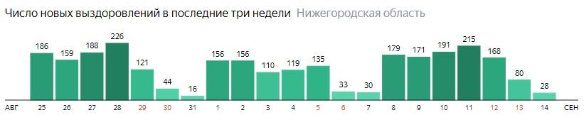 Число новых выздоровлений от коронавируса по дням в Нижегородской области на 14 сентября 2020 года