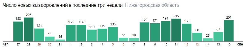 Число новых выздоровлений от коронавируса по дням в Нижегородской области на 16 сентября 2020 года