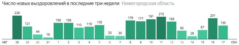 Число новых выздоровлений от коронавируса по дням в Нижегородской области на 17 сентября 2020 года