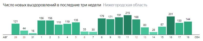 Число новых выздоровлений от коронавируса по дням в Нижегородской области на 18 сентября 2020 года