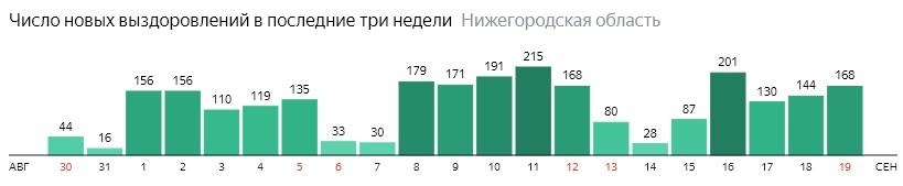 Число новых выздоровлений от коронавируса по дням в Нижегородской области на 19 сентября 2020 года