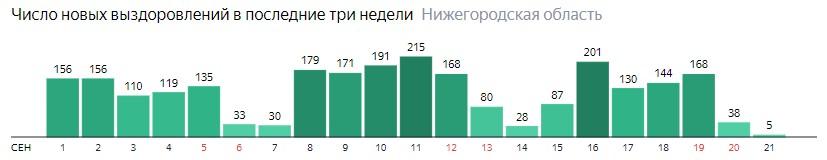 Число новых выздоровлений от коронавируса по дням в Нижегородской области на 21 сентября 2020 года