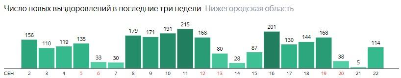 Число новых выздоровлений от коронавируса по дням в Нижегородской области на 22 сентября 2020 года