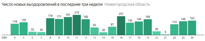 Число новых выздоровлений от коронавируса по дням в Нижегородской области на 24 сентября 2020 года