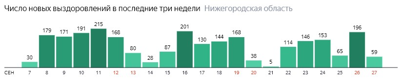 Коронавирус в Нижегородской области 27 сентября: сколько заболевших на сегодня и последние новости