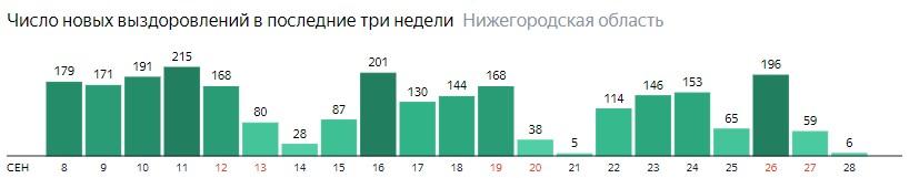 Число новых выздоровлений от коронавируса по дням в Нижегородской области на 28 сентября 2020 года