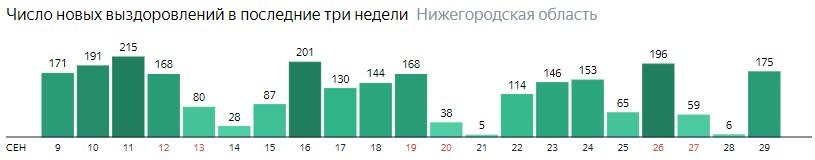 Число новых выздоровлений от коронавируса по дням в Нижегородской области на 29 сентября 2020 года