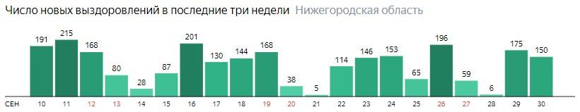Число новых выздоровлений от коронавируса по дням в Нижегородской области на 30 сентября 2020 года