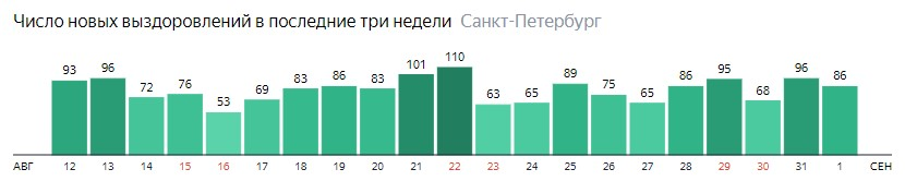Число новых выздоровлений от короны по дням в Санкт-Петербурге на 1 сентября 2020 года
