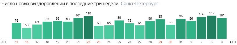 Число новых выздоровлений от короны по дням в Санкт-Петербурге на 4 сентября 2020 года