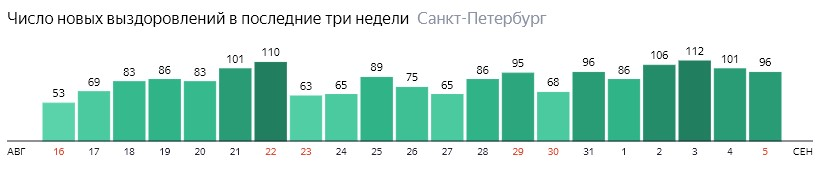 Число новых выздоровлений от короны по дням в Санкт-Петербурге на 5 сентября 2020 года