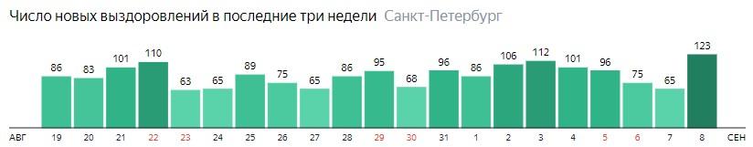 Число новых выздоровлений от короны по дням в Санкт-Петербурге на 8 сентября 2020 года