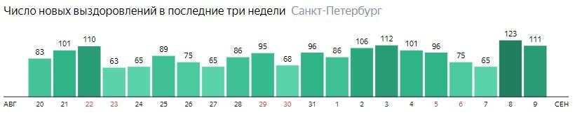 Число новых выздоровлений от короны по дням в Санкт-Петербурге на 9 сентября 2020 года