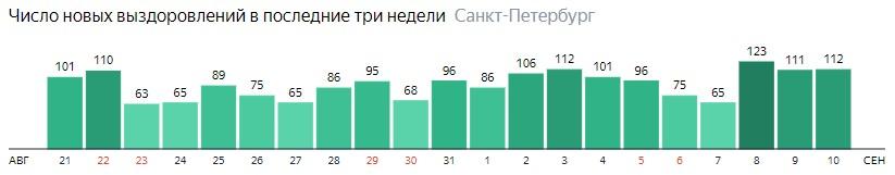 Число новых выздоровлений от короны по дням в Санкт-Петербурге на 10 сентября 2020 года