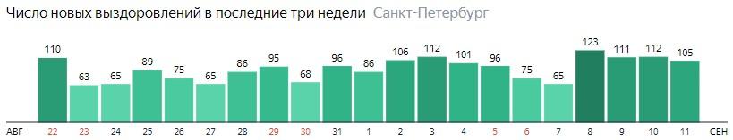 Число новых выздоровлений от короны по дням в Санкт-Петербурге на 11 сентября 2020 года