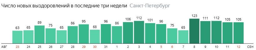 Число новых выздоровлений от короны по дням в Санкт-Петербурге на 12 сентября 2020 года