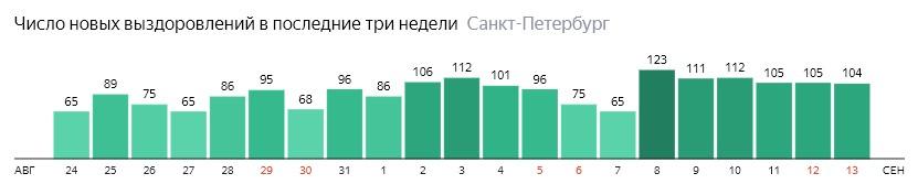 Число новых выздоровлений от короны по дням в Санкт-Петербурге на 13 сентября 2020 года
