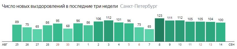Число новых выздоровлений от короны по дням в Санкт-Петербурге на 14 сентября 2020 года