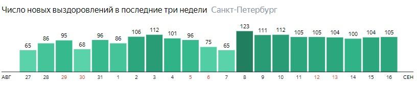 Число новых выздоровлений от короны по дням в Санкт-Петербурге на 16 сентября 2020 года