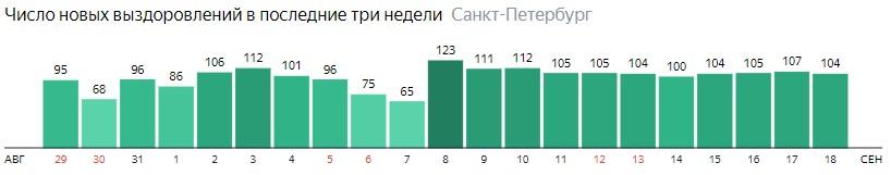 Число новых выздоровлений от короны по дням в Санкт-Петербурге на 18 сентября 2020 года