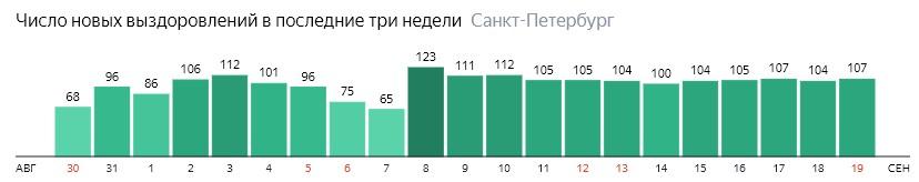Число новых выздоровлений от короны по дням в Санкт-Петербурге на 19 сентября 2020 года