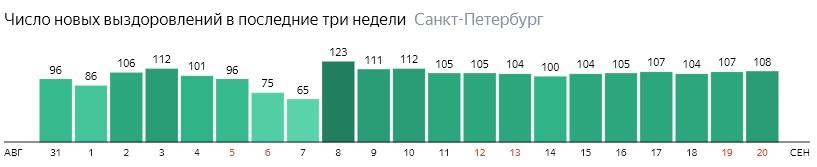 Число новых выздоровлений от короны по дням в Санкт-Петербурге на 20 сентября 2020 года