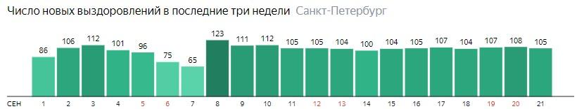 Число новых выздоровлений от короны по дням в Санкт-Петербурге на 21 сентября 2020 года