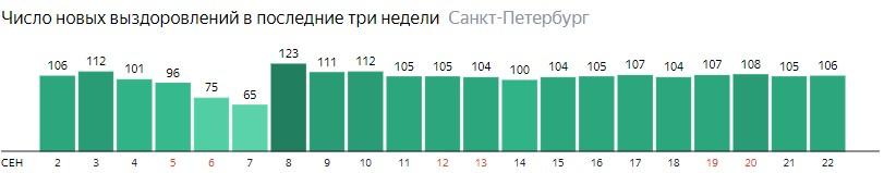 Число новых выздоровлений от короны по дням в Санкт-Петербурге на 22 сентября 2020 года