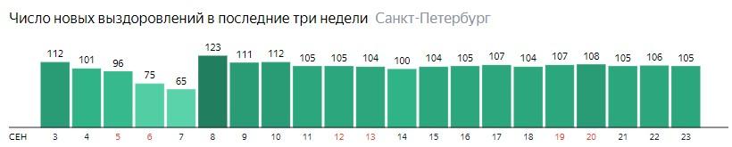 Число новых выздоровлений от короны по дням в Санкт-Петербурге на 23 сентября 2020 года