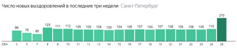 Число новых выздоровлений от короны по дням в Санкт-Петербурге на 25 сентября 2020 года