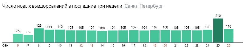 Число новых выздоровлений от короны по дням в Санкт-Петербурге на 26 сентября 2020 года
