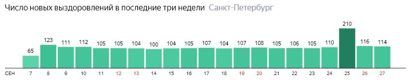 Число новых выздоровлений от короны по дням в Санкт-Петербурге на 27 сентября 2020 года
