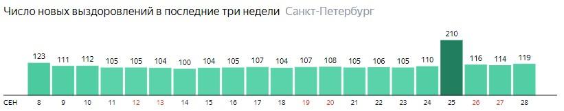 Число новых выздоровлений от короны по дням в Санкт-Петербурге на 28 сентября 2020 года